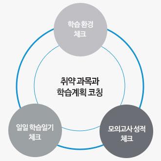 학습관리시스템 내용3
