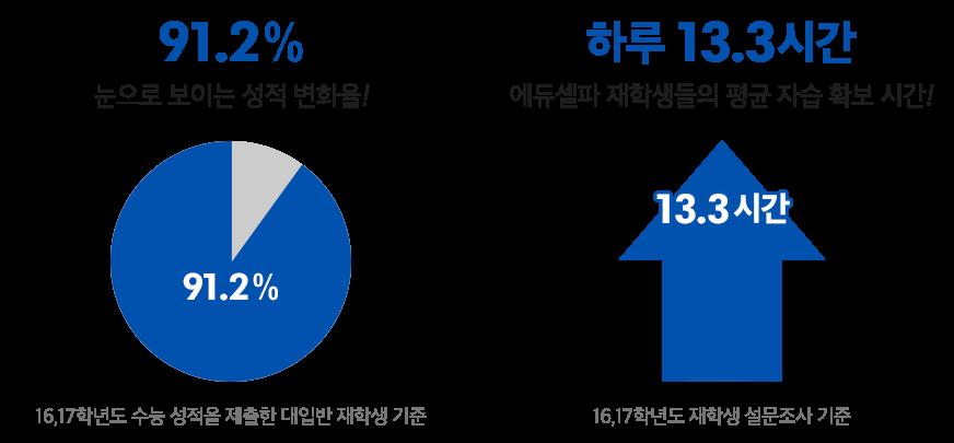 윈터스쿨 성적변화 그래프